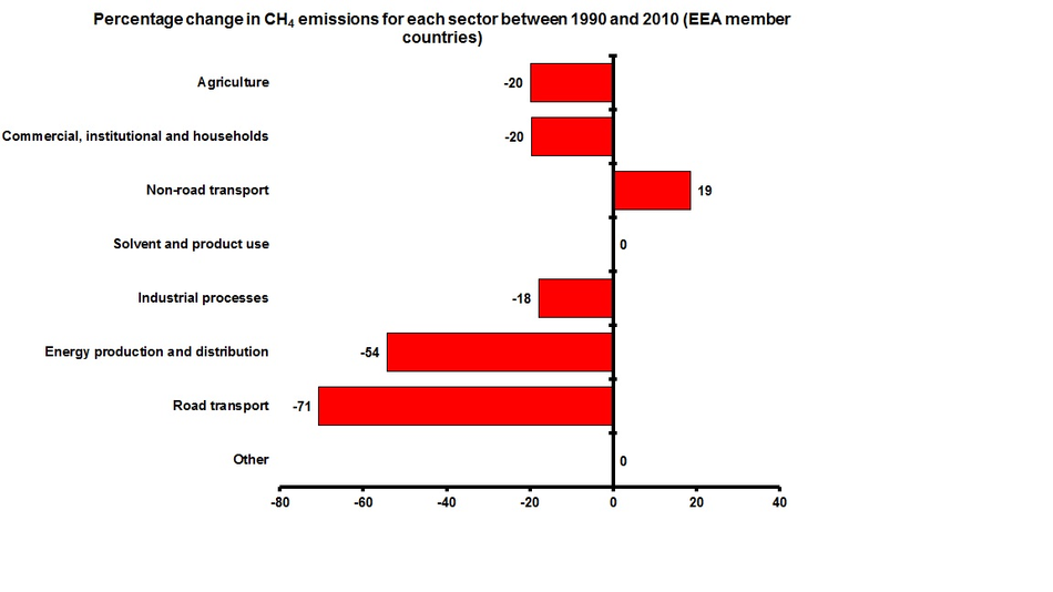 Change in CH4 emissions for each sector 1990-2010 (EEA member countries)