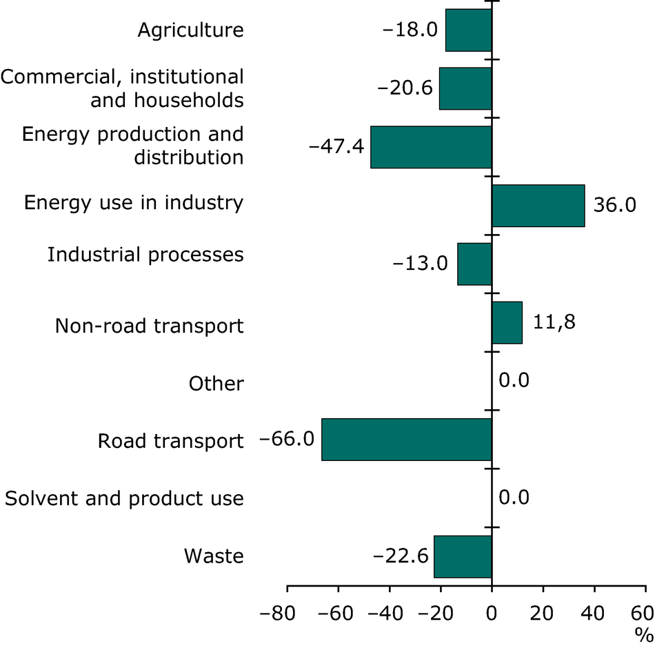 Change in CH4 emissions for each sector 1990-2008 (EEA member countries)