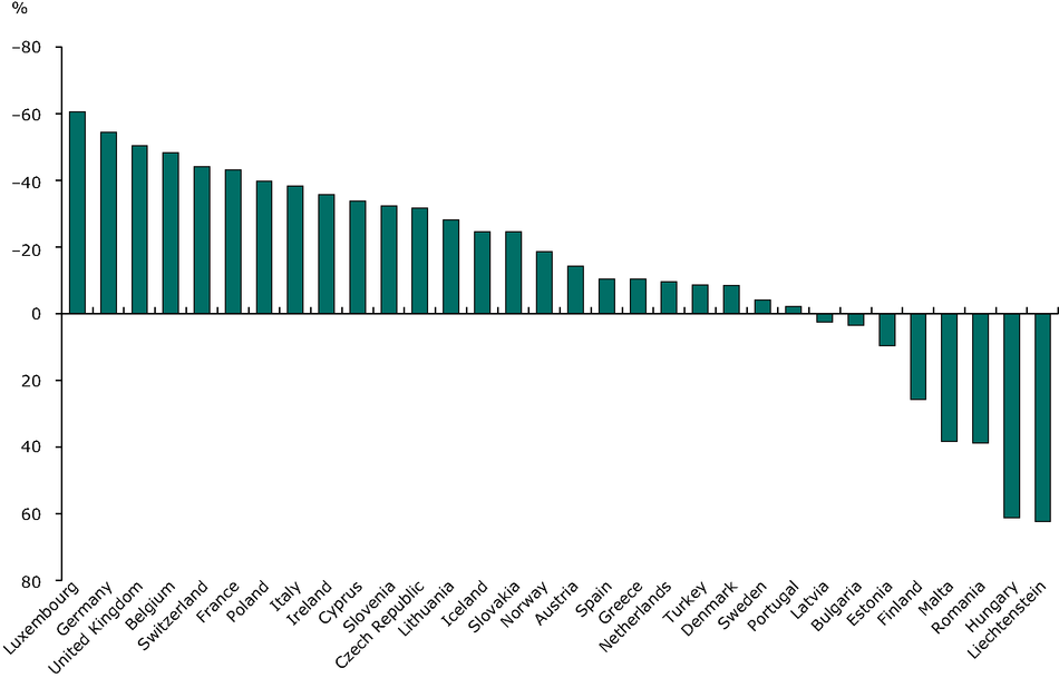 Change in CH4 emissions 1990-2009 (EEA member countries)