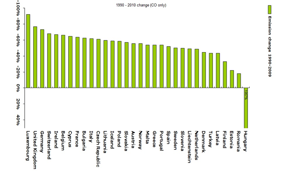 Change in CO emissions 1990-2010 (EEA member countries)