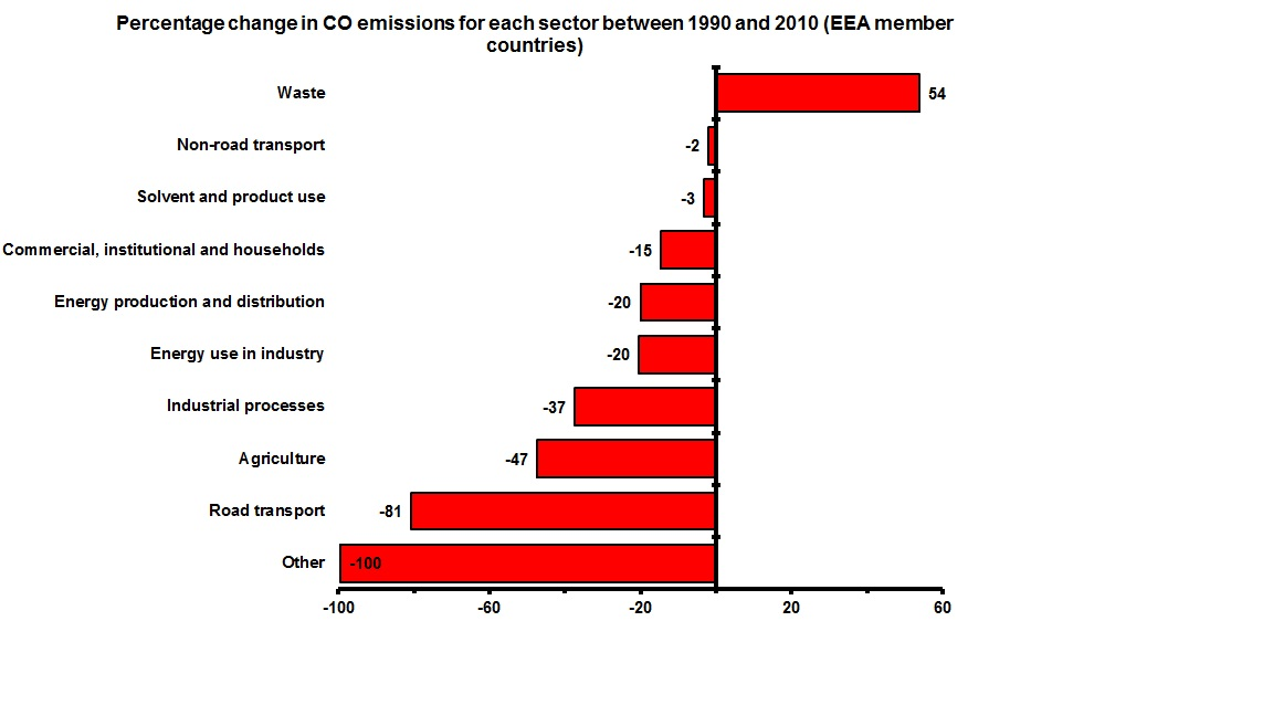 Change in CO emissions for each sector 1990-2010 (EEA member countries)
