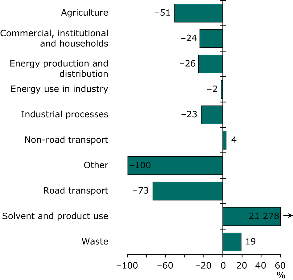 Change in CO emissions for each sector 1990-2008 (EEA member countries)