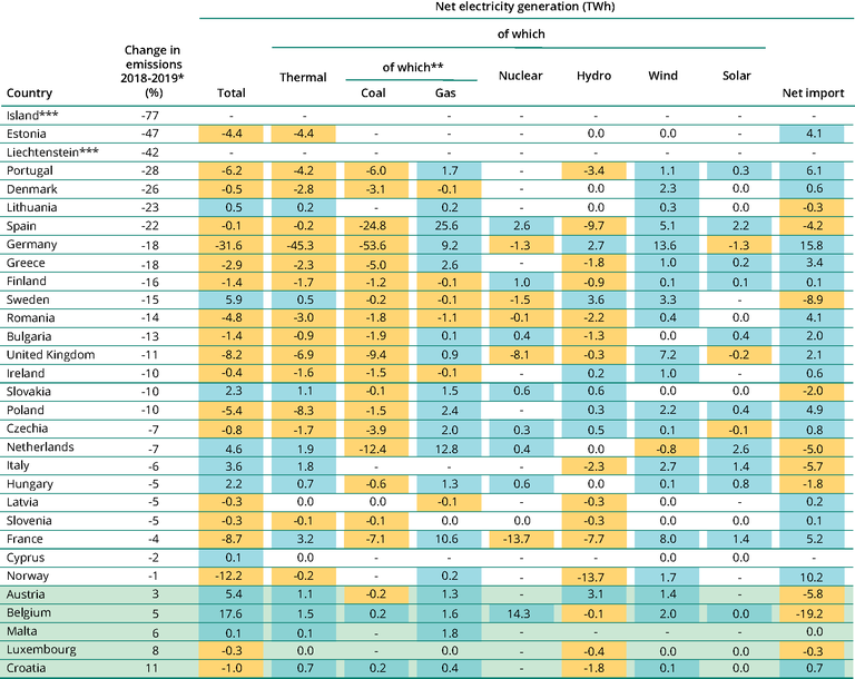 https://www.eea.europa.eu/data-and-maps/figures/change-in-electricity-generation/124394-table.eps/image_large