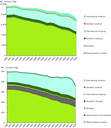 Change in emissions by transport sub-sector for NOX (top) and PM2.5 (bottom) (EEA‑32)