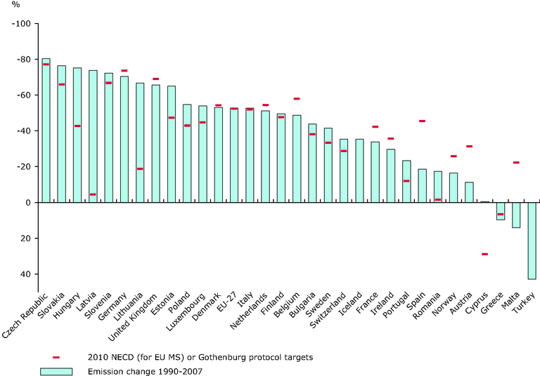 http://www.eea.europa.eu/data-and-maps/figures/change-in-emissions-of-acidifying-pollutants-compared-with-the-2010-necd-and-gothenburg-protocol-targets-eea-member-countries/csi001_2009_fig2.eps/image_large