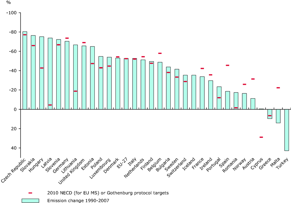 Change in emissions of acidifying pollutants compared with the 2010 NECD and Gothenburg protocol targets (EEA member countries)