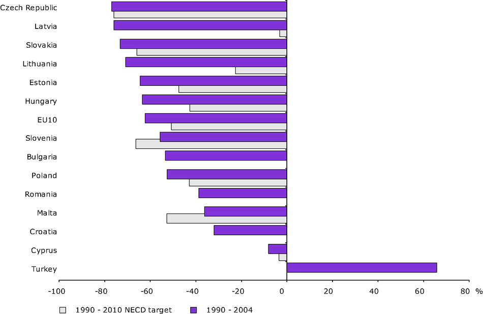 Change in emissions of acidifying substances compared with the 2010 NECD targets (EU-10)