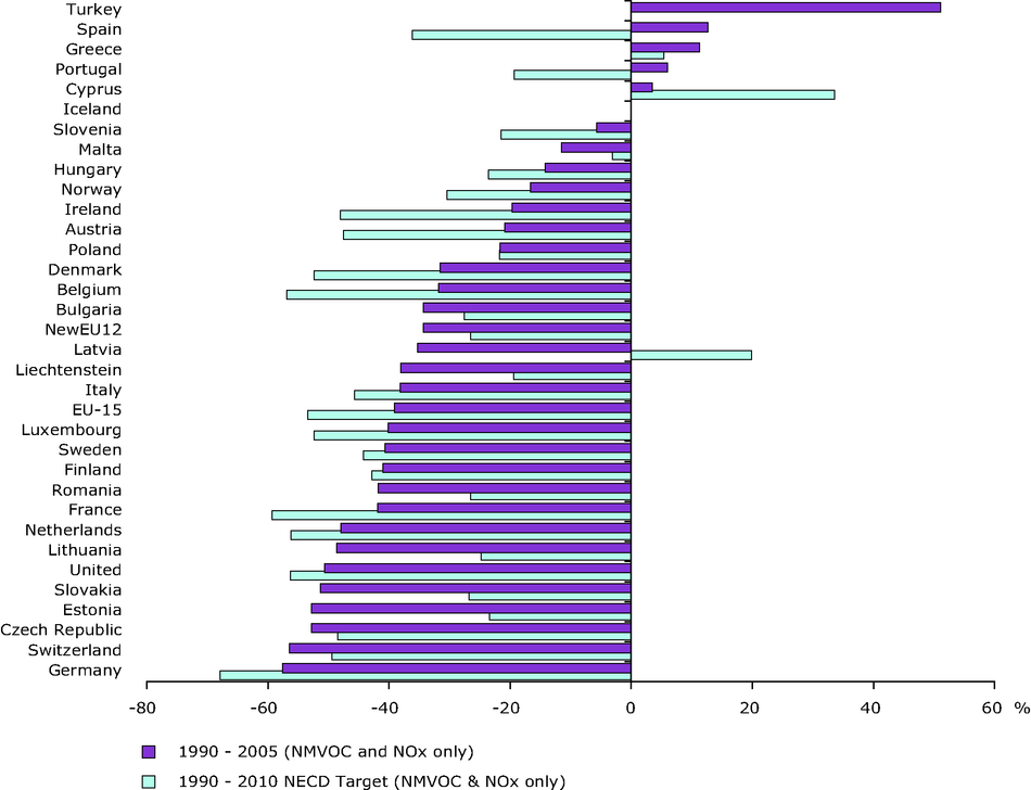 Change in emissions of ozone precursors compared with the 2010 NECD targets (EEA member countries)