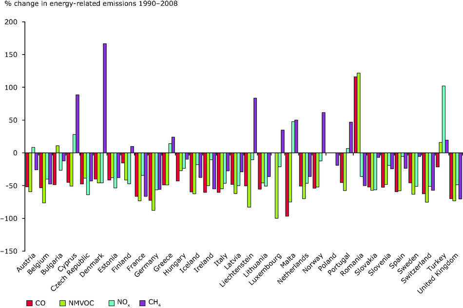 Change in energy-related emissions of ozone precursors by country, 1990-2008