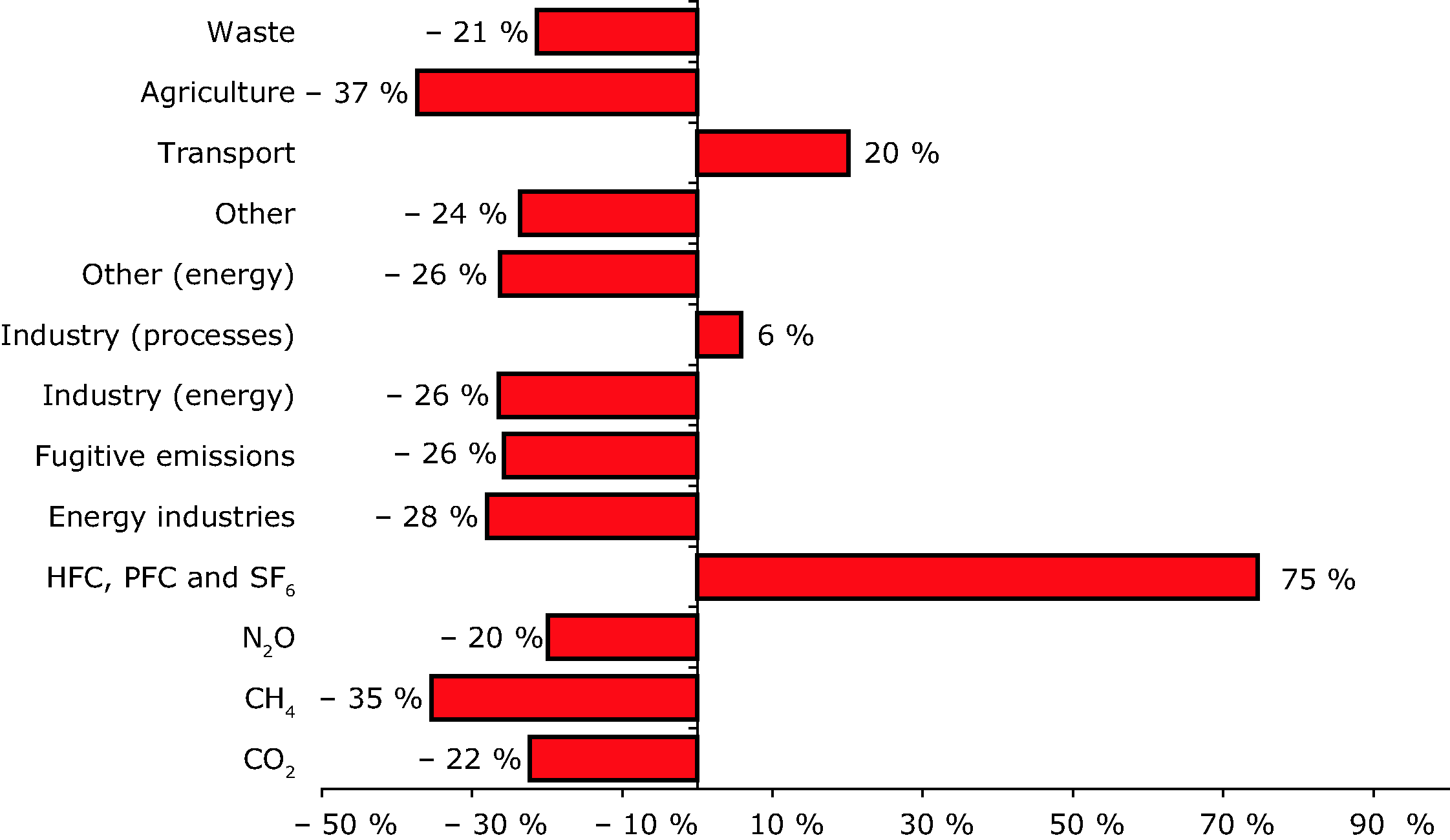 Change in EU-10 emissions of greenhouse gases by sector and gas 1990-2003