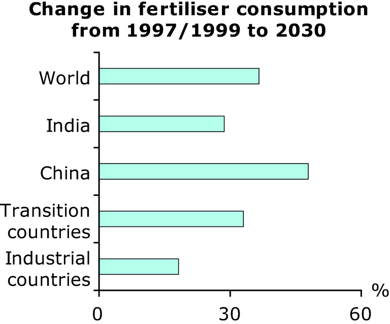 https://www.eea.europa.eu/data-and-maps/figures/change-in-fertiliser-consumption-from-1997-1999-to-2030/annex-3-agri-outlook-change-fertiliser.eps/image_large