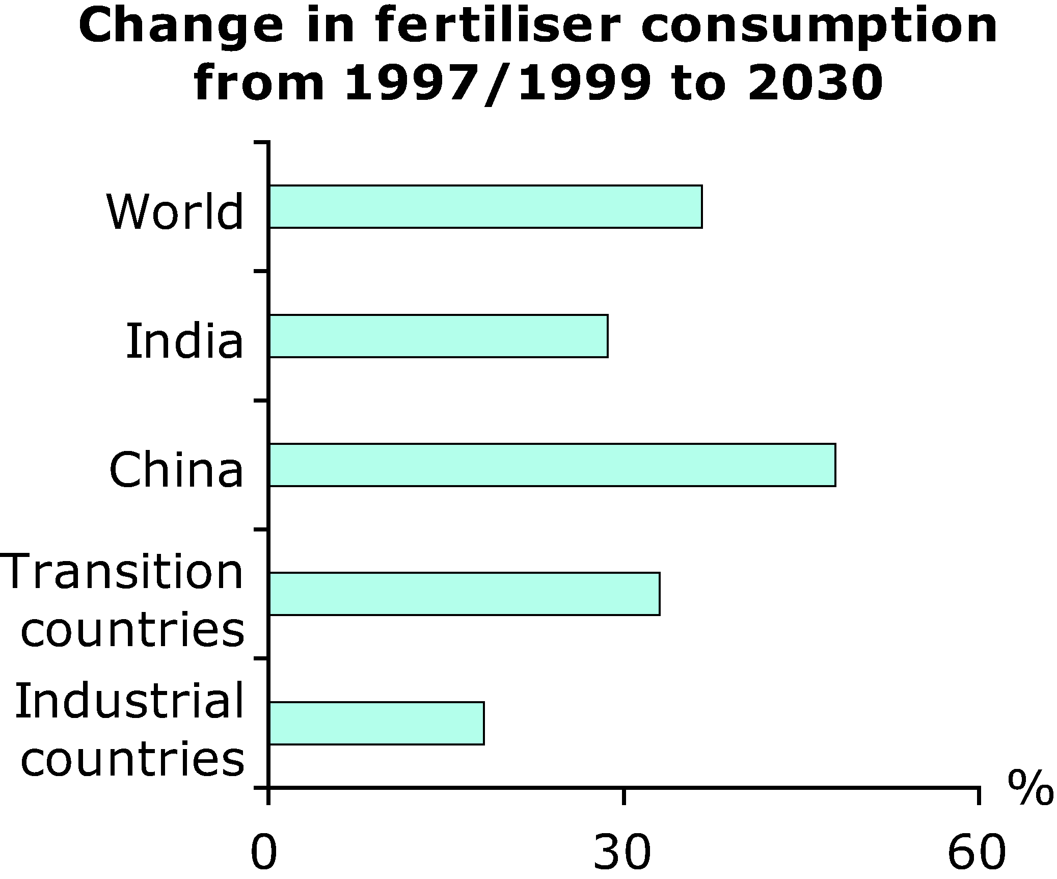 Change in fertiliser consumption from 1997/1999 to 2030