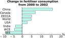 Change in fertiliser consumption from 2000 to 2002