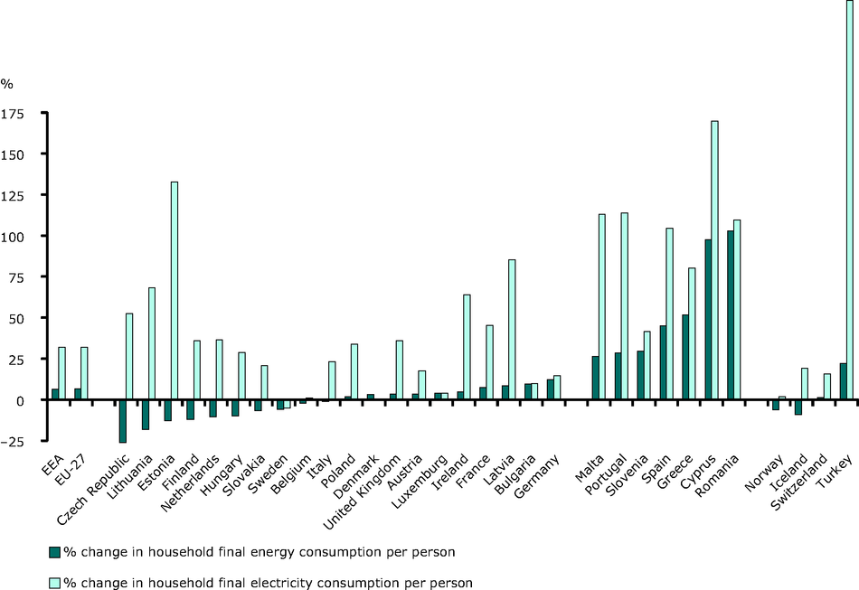 % change in household final energy consumption per person, 1990-2008