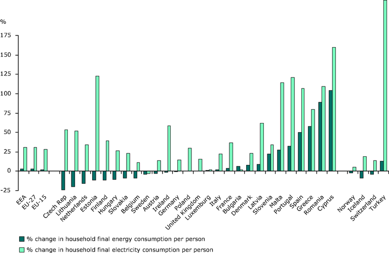 https://www.eea.europa.eu/data-and-maps/figures/change-in-final-consumption-per/ener22_fig2/image_large