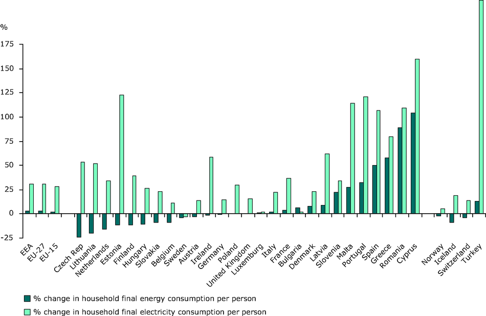 % change in household final energy consumption per person, 1990-2007