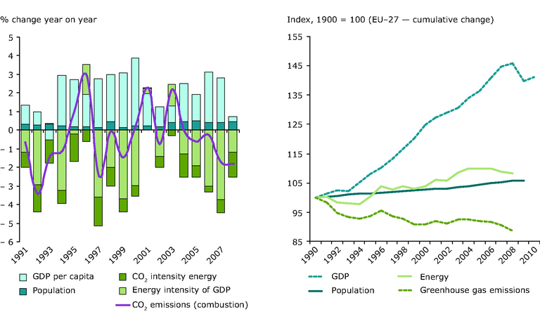 http://www.eea.europa.eu/data-and-maps/figures/change-in-gdp-population-primary/ccm120_fig2-16.eps/image_large