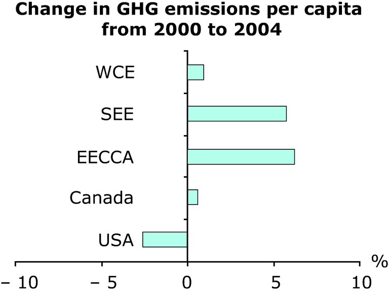 https://www.eea.europa.eu/data-and-maps/figures/change-in-ghg-emissions-per-capita-from-2000-to-2004/annex-3-cc-ghg-change.eps/image_large
