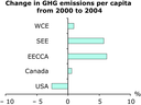 Change in GHG emissions per capita from 2000 to 2004