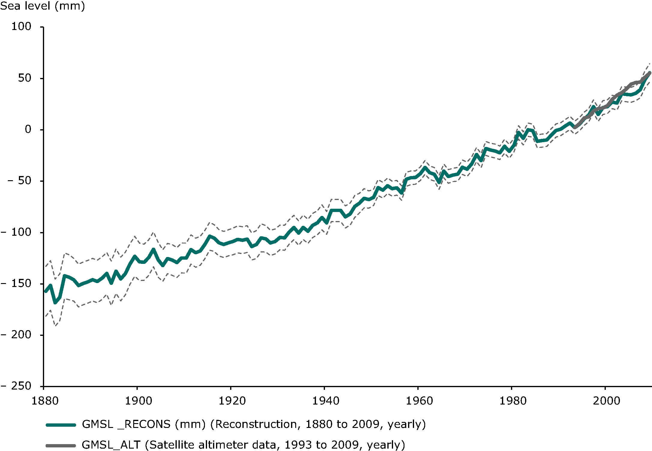 Observed change in global mean sea level
