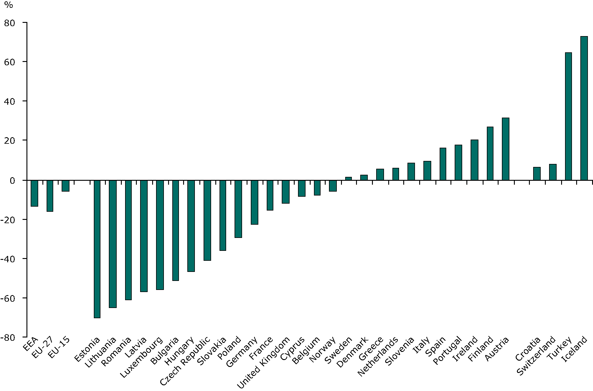 % change in industry final energy consumption per capita (1990-2007)