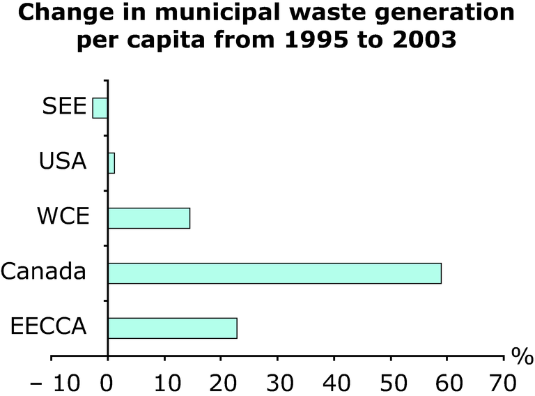 http://www.eea.europa.eu/data-and-maps/figures/change-in-municipal-waste-generation-per-capita-from-1995-to-2003/annex-3-waste-municipal-change.eps/image_large