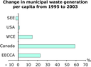 Change in municipal waste generation per capita from 1995 to 2003