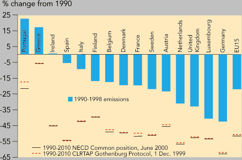 http://www.eea.europa.eu/data-and-maps/figures/change-in-national-emissions-of-ozone-precursors-since-1990-compared-with-2010-targets/fig10_2/image_large