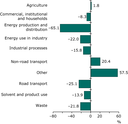 Change in PM10 emissions for each sector 1990-2008 (EEA member countries)