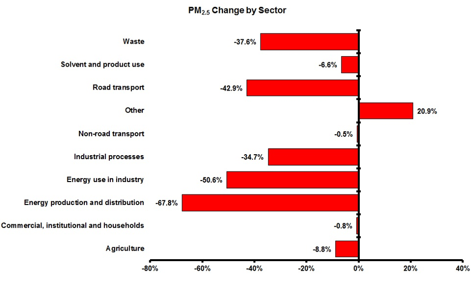 Change in PM2.5 emissions for each sector and pollutant 1990-2010 (EEA member countries)