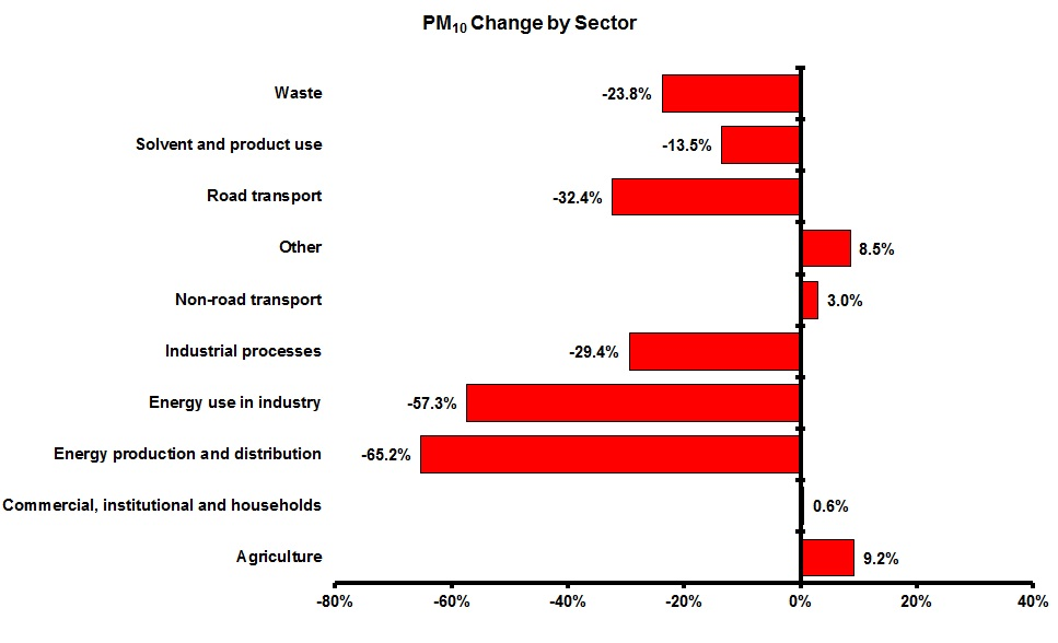 Change in PM10 emissions for each sector and pollutant between 1990 and 2010 (EEA member countries)