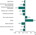 Change in PM2.5 emissions for each sector 1990-2008 (EEA member countries)
