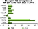 Change in TEC per capita and FEC per capita from 2000 to 2004