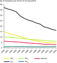 Change in the emissions intensity of energy-related air pollutants in the EU-25, 2001-2003