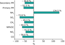 Change in the emissions intensity (per toe) of energy-related air pollutants in the EU-27, 1990-2005
