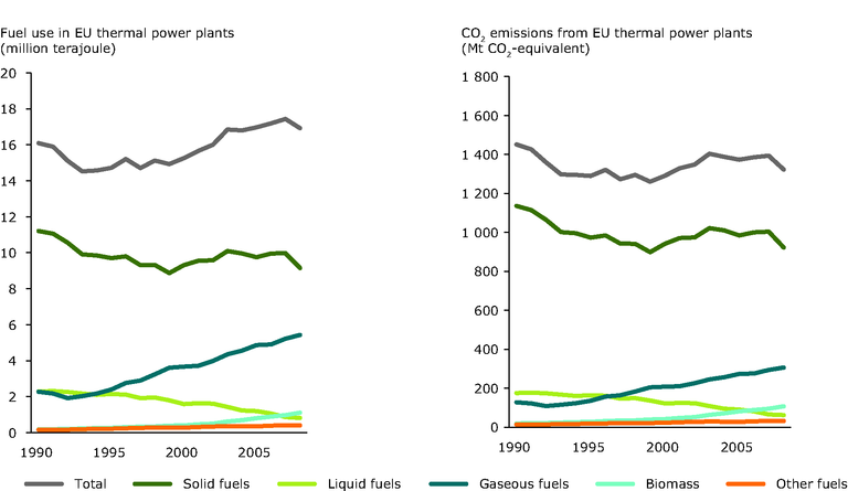 http://www.eea.europa.eu/data-and-maps/figures/change-in-the-fossil-fuel/change-in-the-fossil-fuel-1/image_large