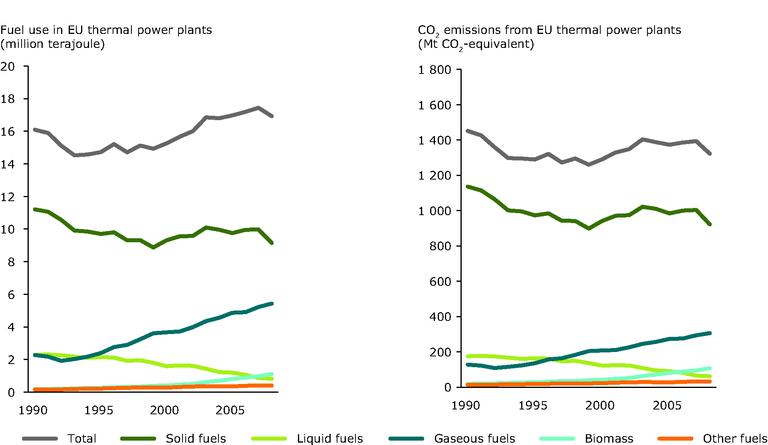 https://www.eea.europa.eu/data-and-maps/figures/change-in-the-fossil-fuel/change-in-the-fossil-fuel-1/image_large