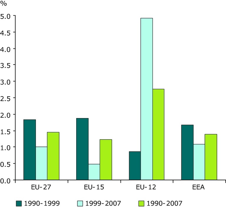 https://www.eea.europa.eu/data-and-maps/figures/change-in-transport-energy-consumption-1/ener23_fig3/image_large
