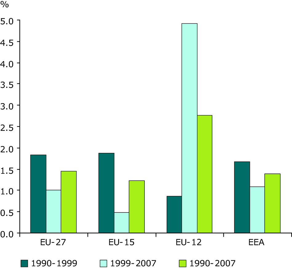 Percent change in transport energy consumption per person by period