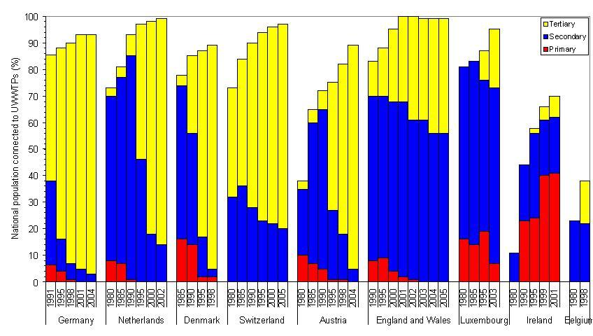 Changes in Changes in wastewater treatment in countries of Europe between 1980s and 2005 (Western)