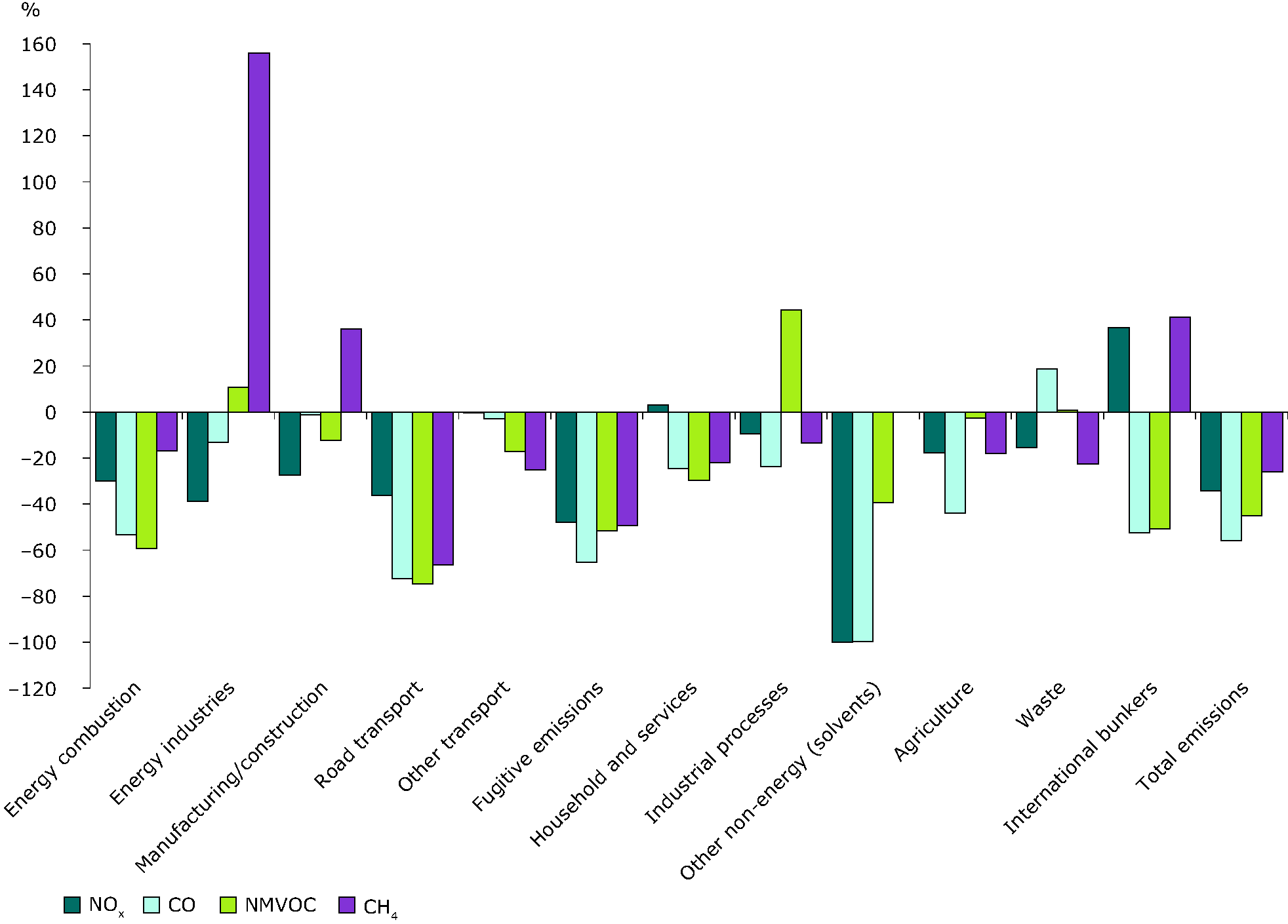 Changes (%) in emissions of ozone precursors by source category, 1990-2008, EEA-32