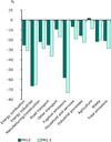 Changes (%) in energy related emissions of PM10 and PM2.5 by source category, 1990-2008, EEA-32