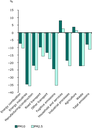 Changes (%) in energy related emissions of primary PM10 and PM2.5 by source category, 2005-2009, EEA-32