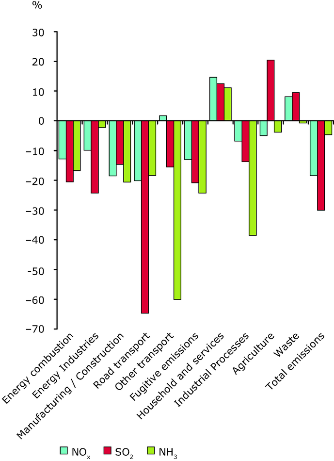 Changes (%) in energy related emissions of pollutants contributing to acid deposition by source category, 2005-2009, EEA32