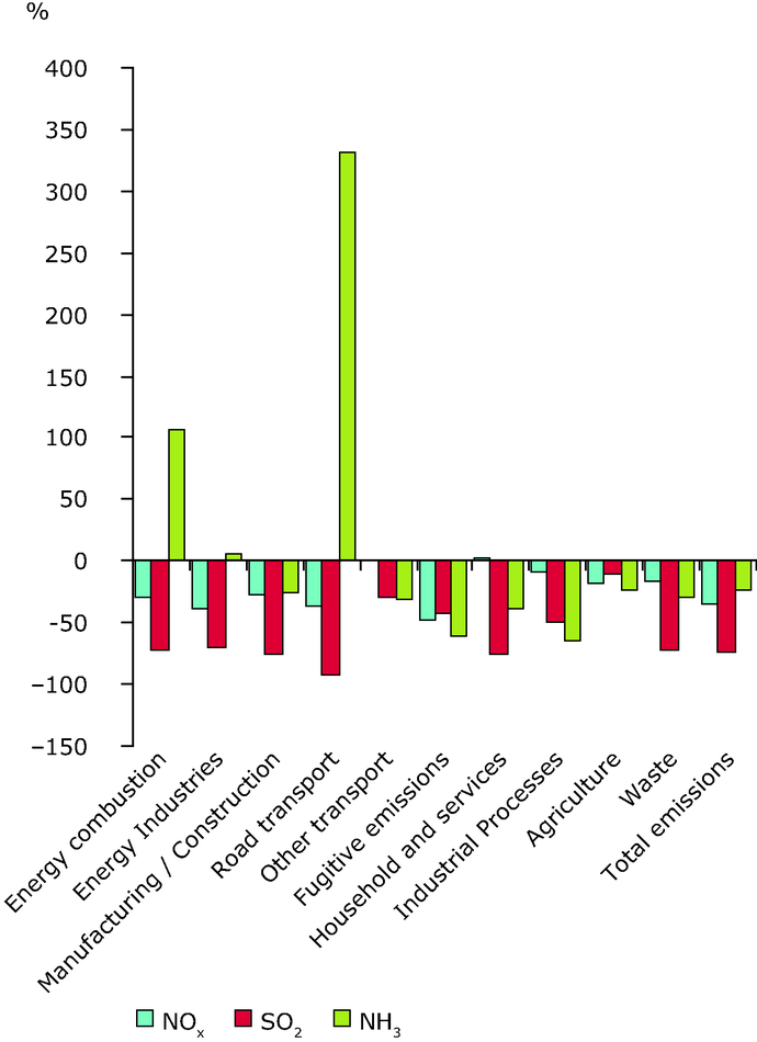 Changes (%) in energy related emissions of pollutants contributing to acid deposition by source category, 1990-2008, EEA32