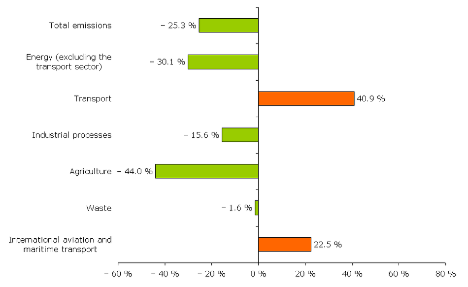 Changes in EU-12 greenhouse gas emissions by sector, 1990-2006