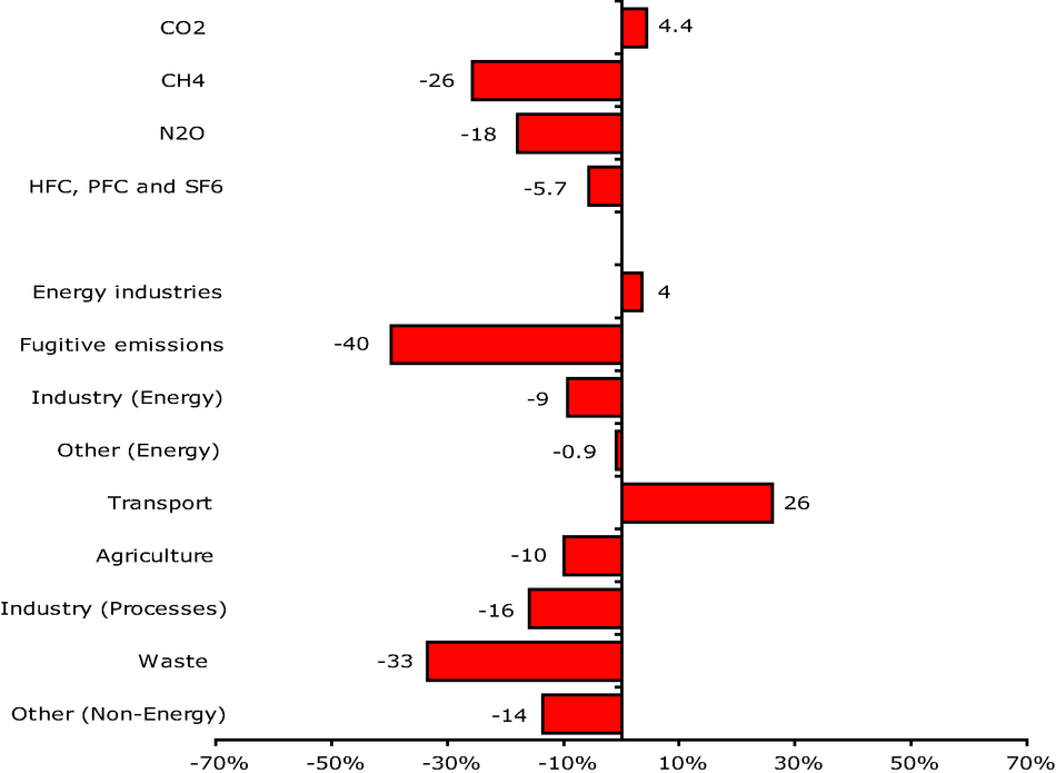 Changes in EU-15 greenhouse gas emissions by gas and by sector base year-2004