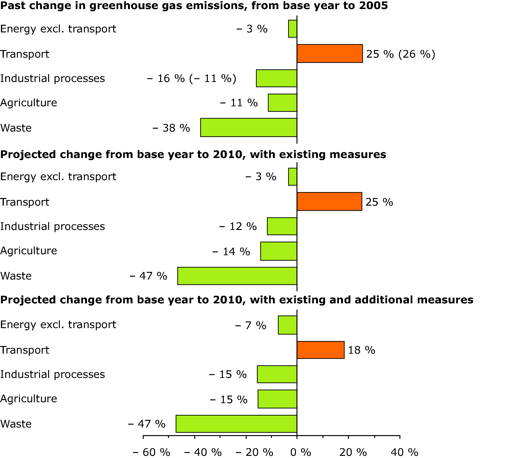 Changes in EU-15 greenhouse gas emissions by sector