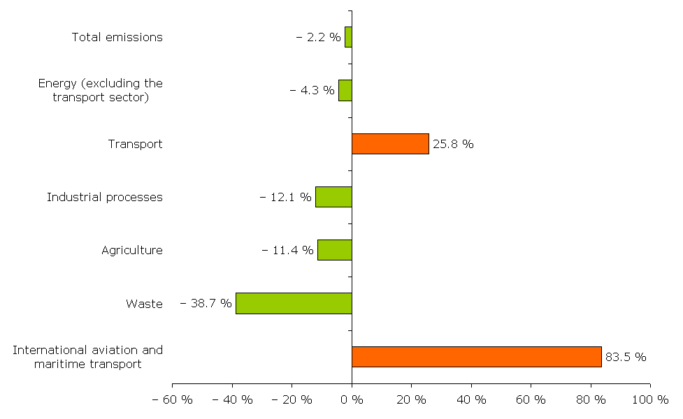 Changes in EU-15 greenhouse gas emissions by sector, 1990-2006