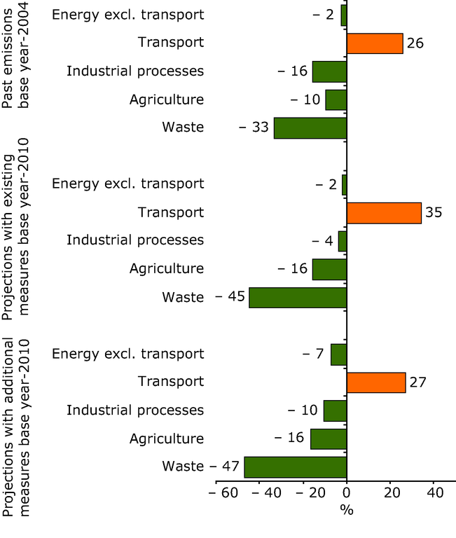 http://www.eea.europa.eu/data-and-maps/figures/changes-in-eu-15-greenhouse-gas-emissions-by-sector-and-shares-of-sectors-1/csi011-fig05-1.eps/image_large